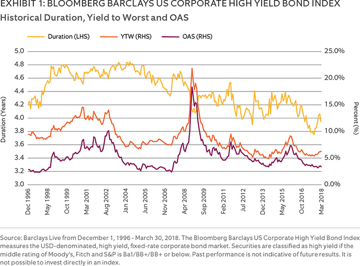 Historical Duration, yield-to worst