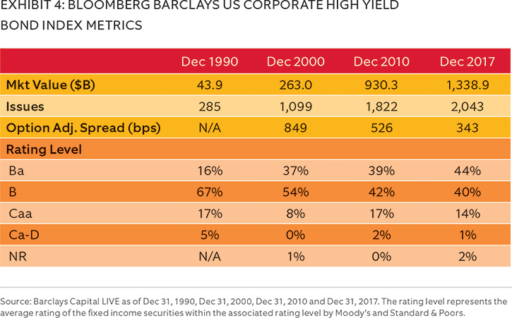 High Yiled bond index metrics chart