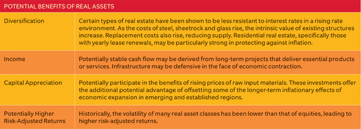 POTENTIAL BENEFITS OF REAL ASSETS
