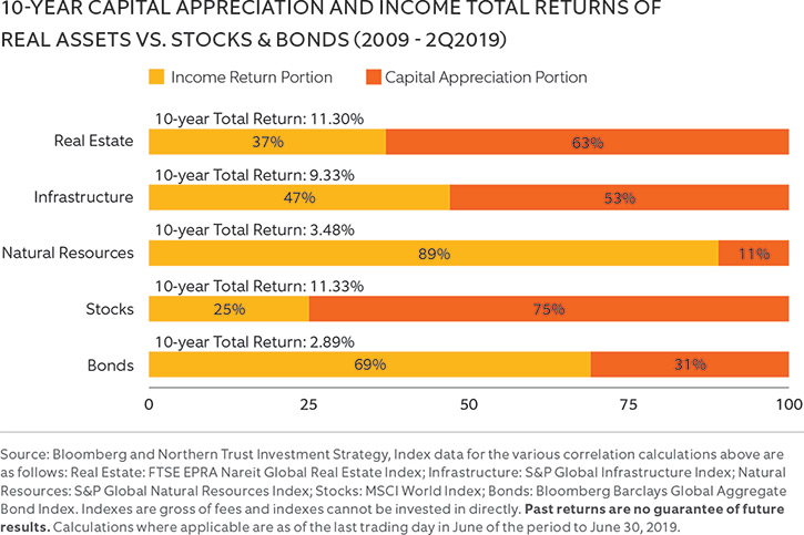 10-YEAR CAPITAL APPRECIATION AND INCOME TOTAL RETURNS OF REAL ASSETS VS. STOCKS & BONDS (2008 - 3Q2018)