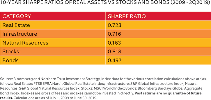 10-YEAR SHARPE RATIOS OF REAL ASSETS VS STOCKS AND BONDS (2008–3Q2018)