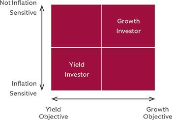 Yield versus growth-oriented strategy