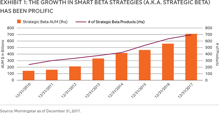 THE GROWTH IN SMART BETA STRATEGIES