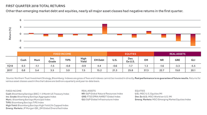 FIRST QUARTER 2018 TOTAL RETURNS