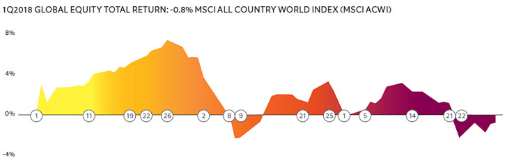 1Q2018 GLOBAL EQUITY TOTAL RETURN: -0.8% MSCI ALL COUNTRY WORLD INDEX (MSCI ACWI)