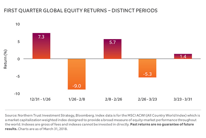 FIRST QUARTER GLOBAL EQUITY RETURNS – DISTINCT PERIODS