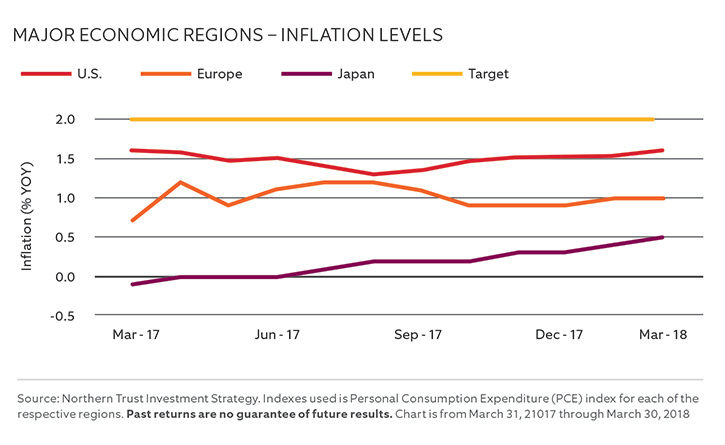 MAJOR ECONOMIC REGIONS – INFLATION LEVELS