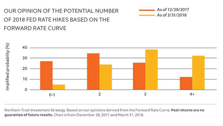 OUR OPINION OF THE POTENTIAL NUMBER OF 2018 FED RATE HIKES BASED ON THE FORWARD RATE CURVE