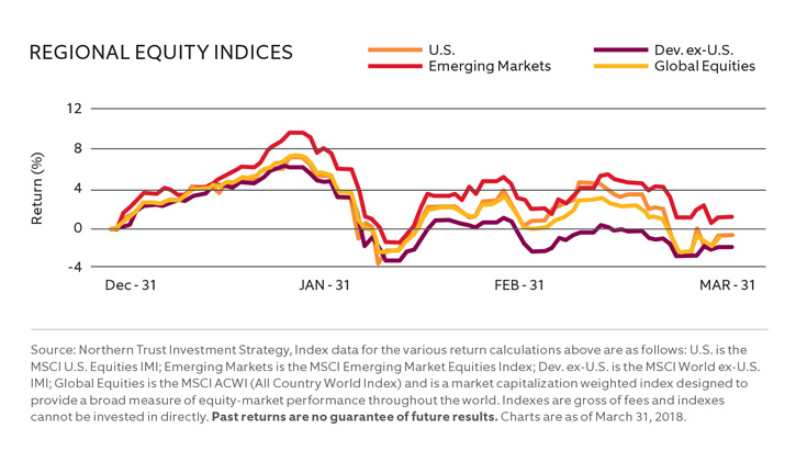REGIONAL EQUITY INDICES