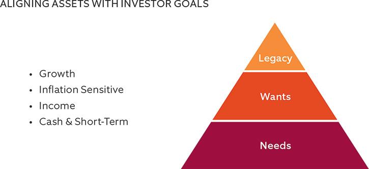 Aligning Assets with Investor Goals
