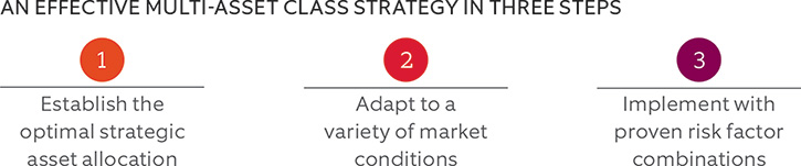 An Effective Multi-Asset Class Strategy in 3 Steps