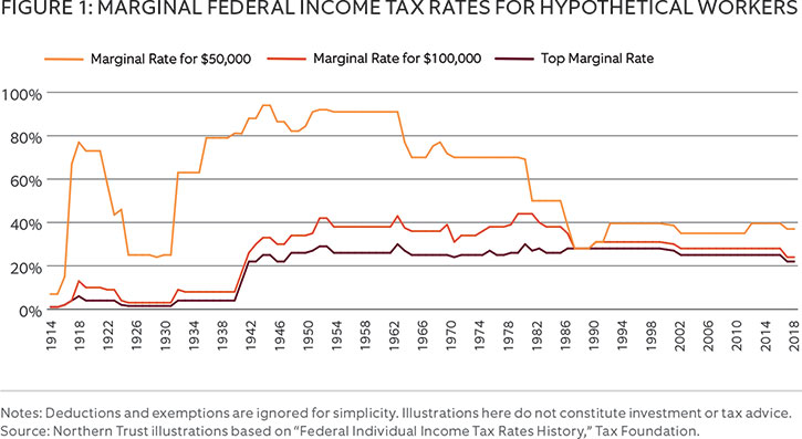 CHART OF MARGINAL FEDERAL INCOME TAX RATES FOR HYPOTHETICAL WORKERS