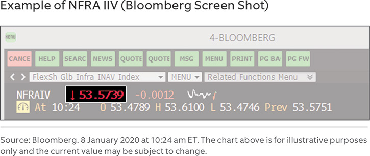 Example of NFRA IIV (Bloomberg Screen Shot)