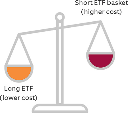 ETF basket example