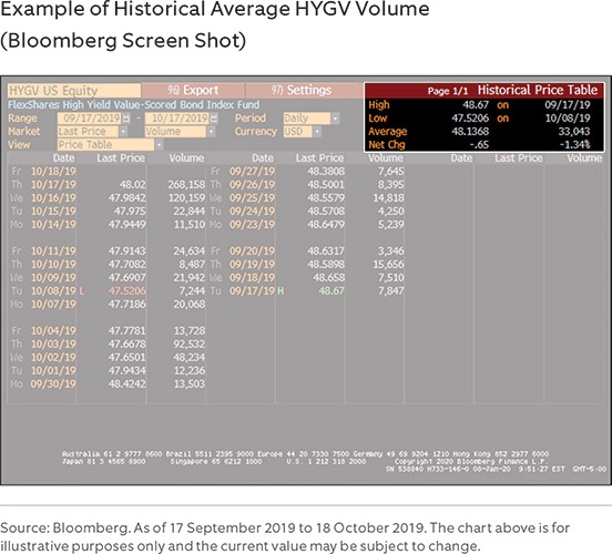 Example of Historical Average HYGV Volume (Bloomberg Screen Shot)