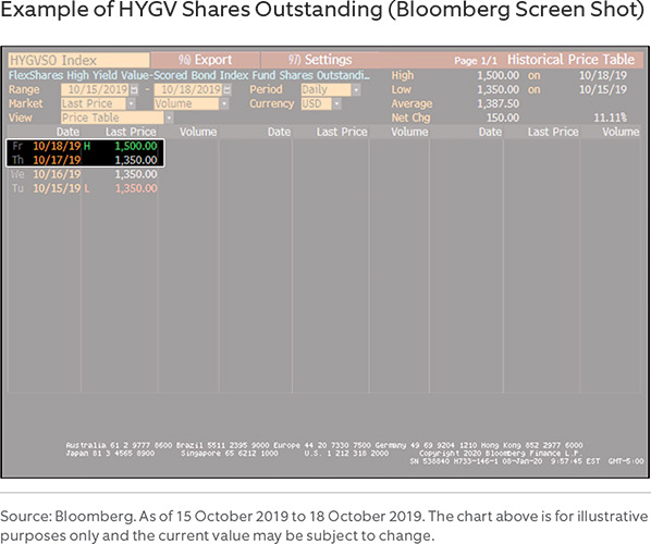 Example of HYGV Shares Outstanding (Bloomberg Screen Shot)