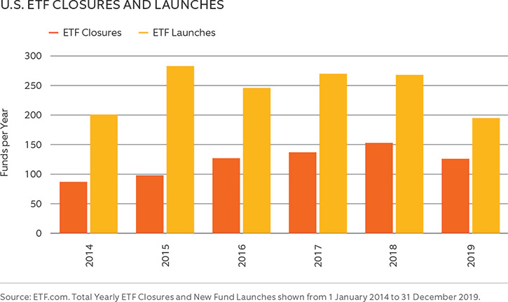 U.S. ETF CLOSURES AND LAUNCHES 2014-2019