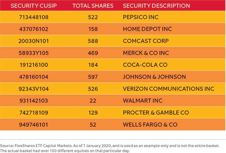 List showing some names of securities that would need to be delivered for a creation