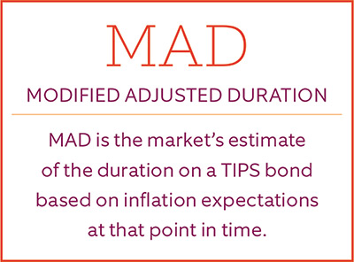 Image: Definition of Modified Adjusted Duration