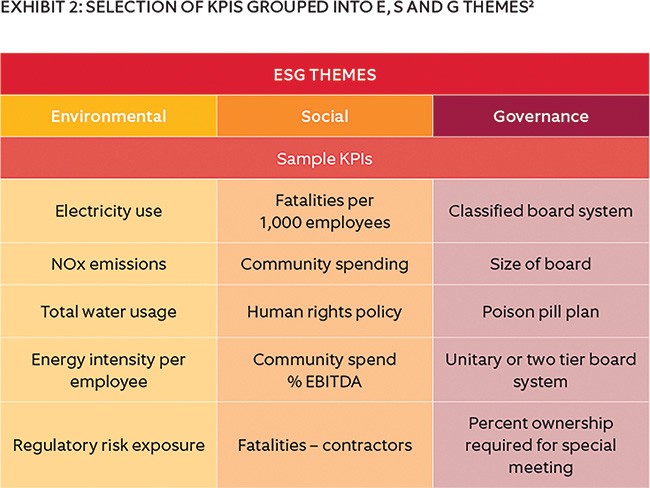 SELECTION OF KPIs GROUPED INTO E, S AND G THEMES