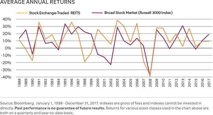 Avg Annual Returns