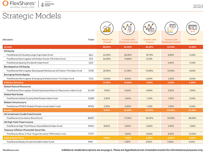 Models Allocations